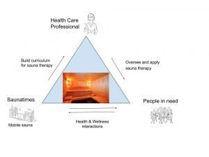 Sauna health studies: would you like to participate?